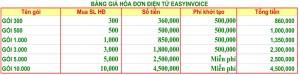Báo giá hóa đơn điện tử Easyinvoice (easyCa)